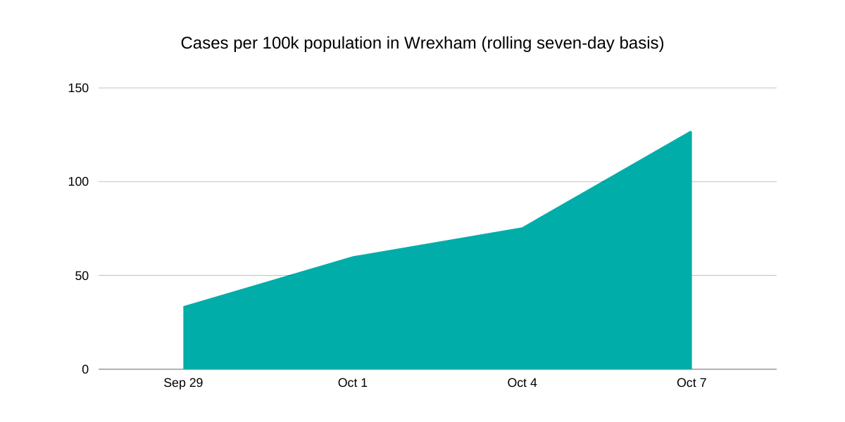 Increase in per 100k cases in Wrexham